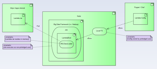 Shows how the Lambda executes within the big data framework in an isolated dependency context