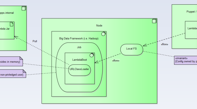 shows how the lambda executes within the big data framework in an isolated dependency context - Solution Context Diagram